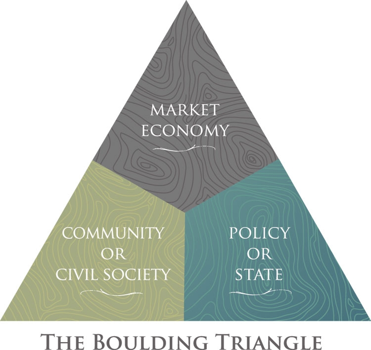 relationship between state market and civil society meaning